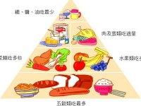 大肠癌患者营养很重要