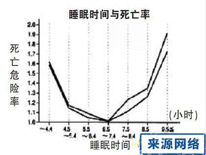 睡眠时间与死亡率有关 睡眠时间与死亡危险率的关系 睡眠时间与死亡危险率