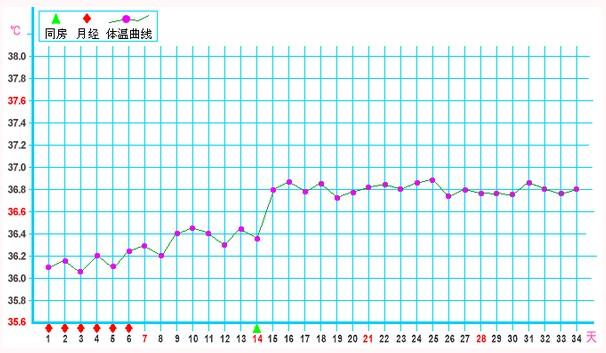 女性体温变化曲线图_什么是基础体温_基础体温曲线图_99育儿百科全书_99健康网