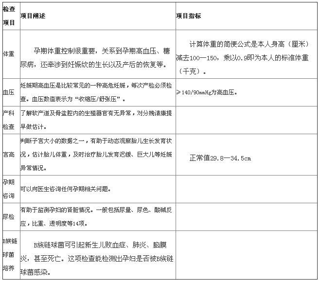 孕晚期产检 孕晚期产检检查项目 孕晚期产检检查项目时间表