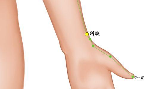 列缺穴位的准确位置图 列缺穴的位置图 列缺穴的准确位置图