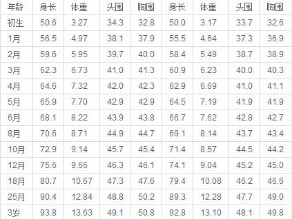 婴儿体重标准_婴儿体重标准表_99育儿百科全