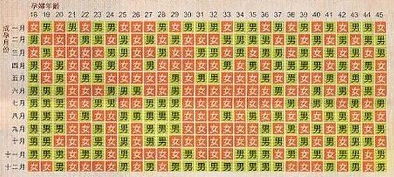 2016猴年生男生女清宫图
