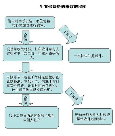6二胎生育保险报销流程图片