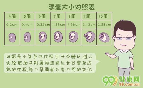 孕囊大小对照表 如何看孕囊大小对照表 孕囊大小看男女准吗