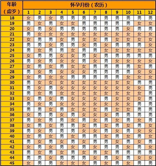 清宫表2017生男生女图 2017年生男生女清宫表 2017生男生女清宫表