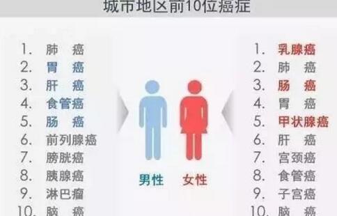 2017中国城市癌症报告 中国城市癌症报告出炉 如何预防癌症