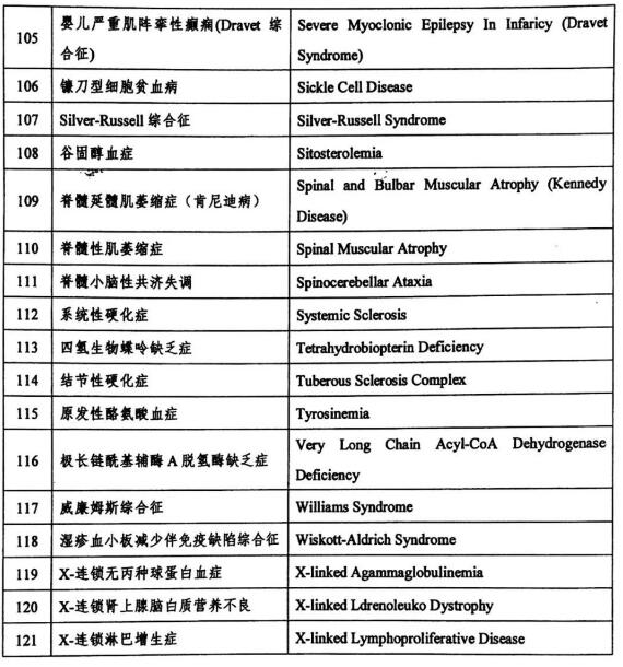 首批罕见病目录 首批罕见病国家目录名单 中国罕见病目录包含哪些病