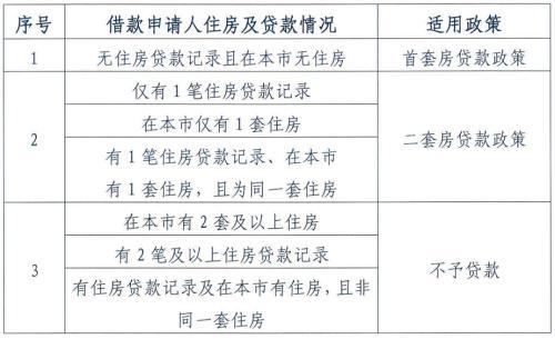 北京公积金将迎六大变化 北京公积金新政 2018北京公积金新政