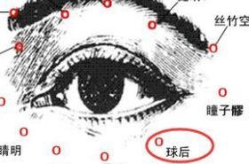 球后穴的功效与作用,球后穴的作用,球后穴的准确位置图