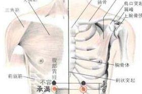 承满穴的功效与作用,按摩承满穴的作用,承满穴的准确位置图